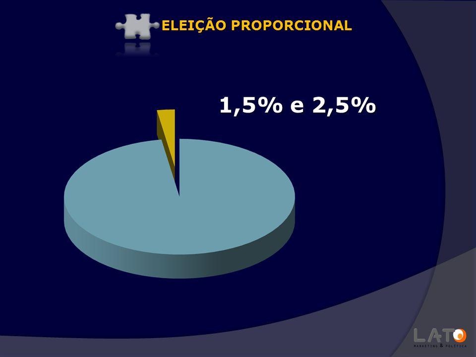 ELEIÇÃO PROPORCIONAL 1,5% e 2,5%