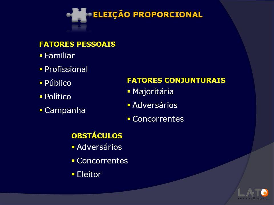 ELEIÇÃO PROPORCIONAL Familiar Profissional Público Político Campanha