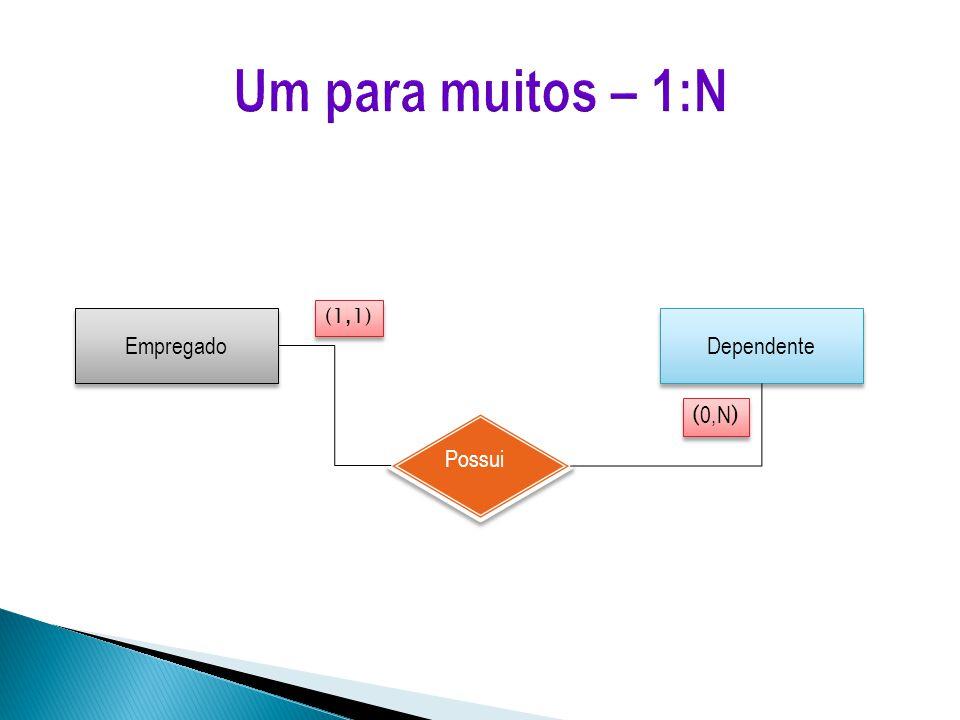 Um para muitos – 1:N (1,1) Empregado Dependente (0,N) Possui