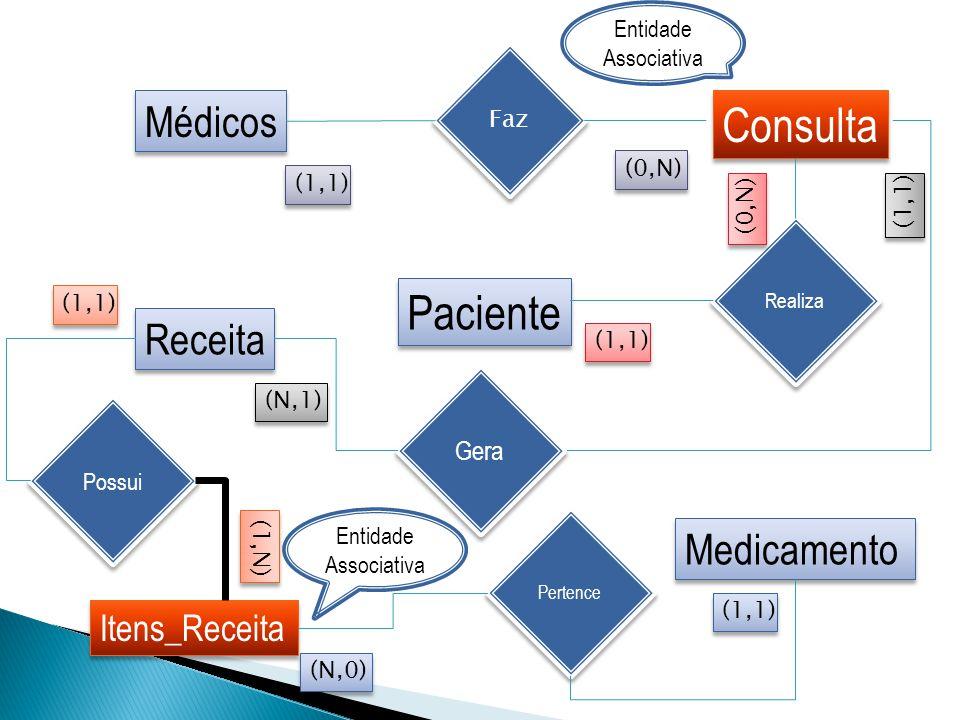 Consulta Paciente Médicos Receita Medicamento Itens_Receita Gera