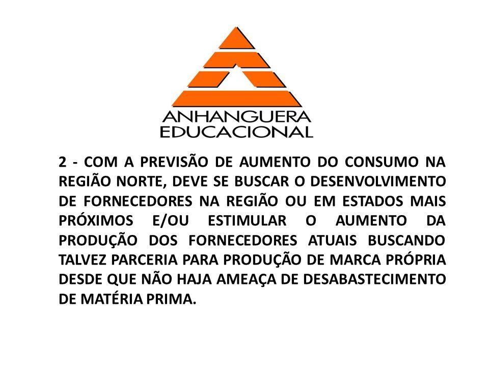 2 - COM A PREVISÃO DE AUMENTO DO CONSUMO NA REGIÃO NORTE, DEVE SE BUSCAR O DESENVOLVIMENTO DE FORNECEDORES NA REGIÃO OU EM ESTADOS MAIS PRÓXIMOS E/OU ESTIMULAR O AUMENTO DA PRODUÇÃO DOS FORNECEDORES ATUAIS BUSCANDO TALVEZ PARCERIA PARA PRODUÇÃO DE MARCA PRÓPRIA DESDE QUE NÃO HAJA AMEAÇA DE DESABASTECIMENTO DE MATÉRIA PRIMA.