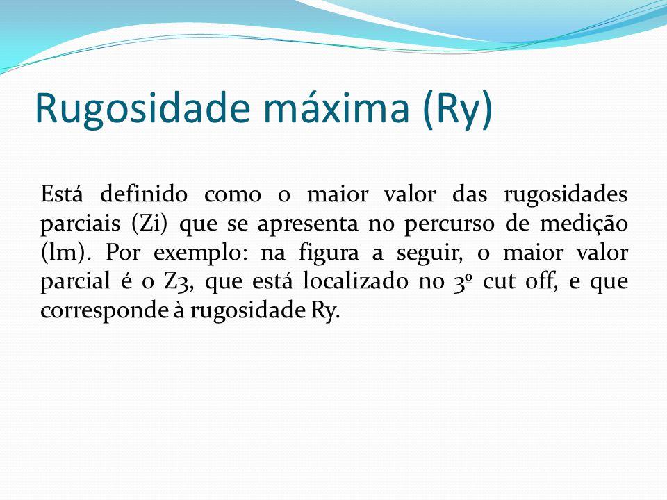 Rugosidade máxima (Ry)