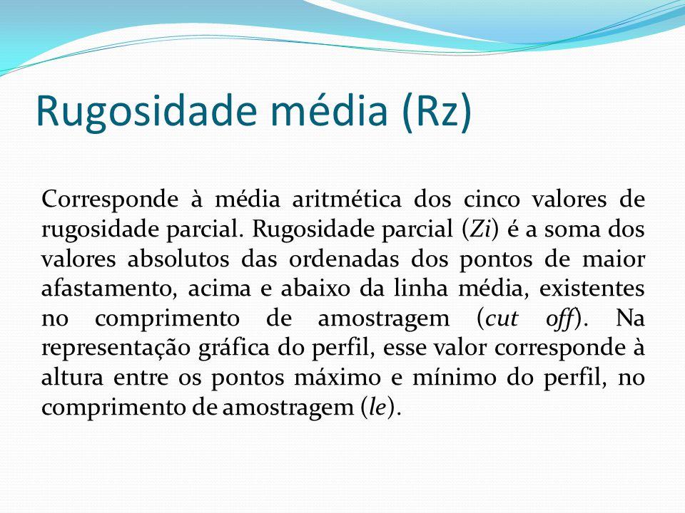 Rugosidade média (Rz)