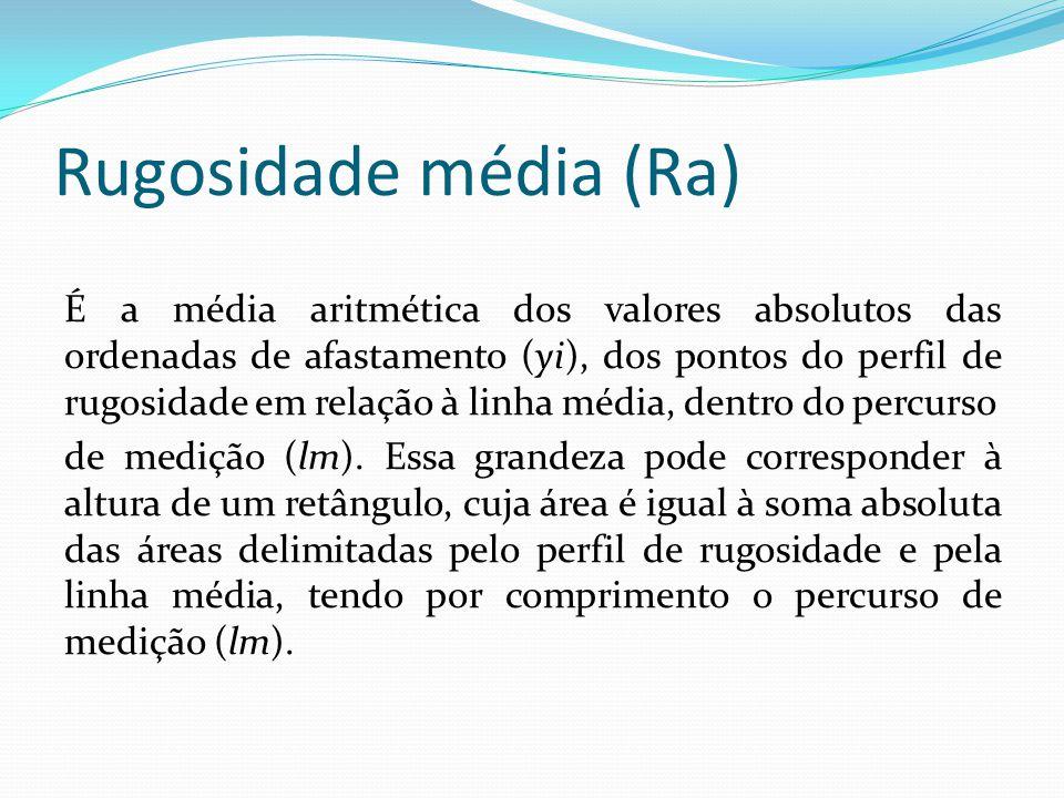 Rugosidade média (Ra)