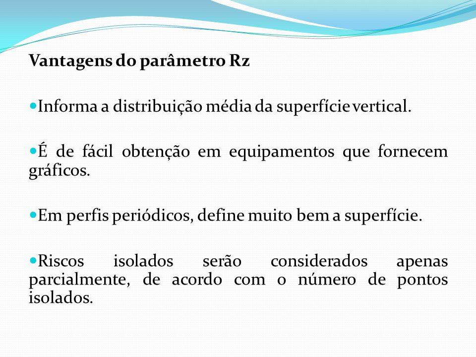 Vantagens do parâmetro Rz