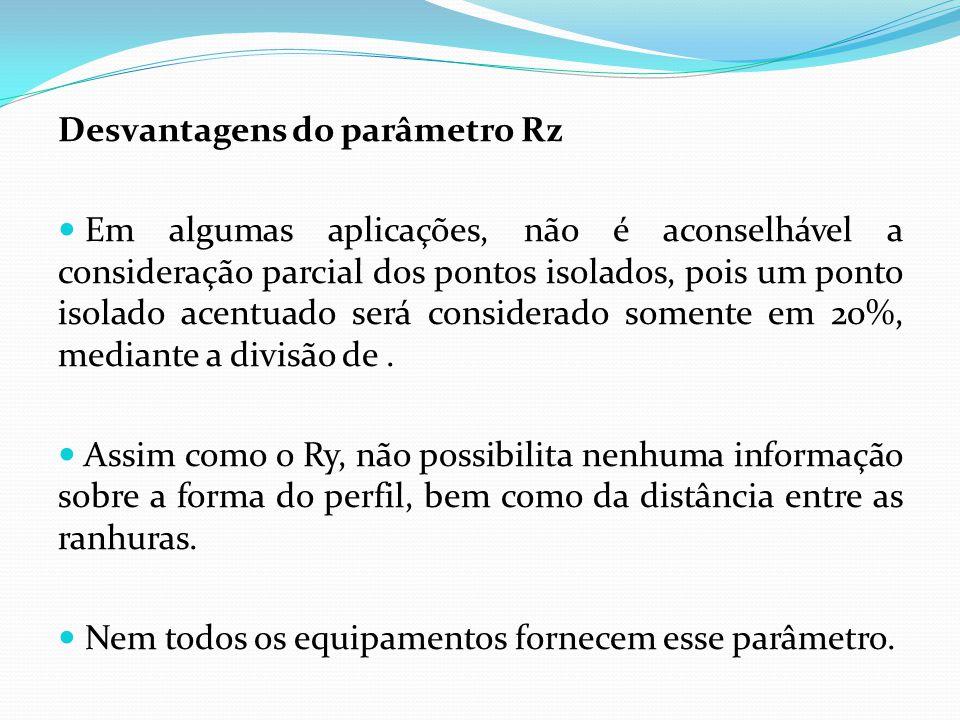 Desvantagens do parâmetro Rz
