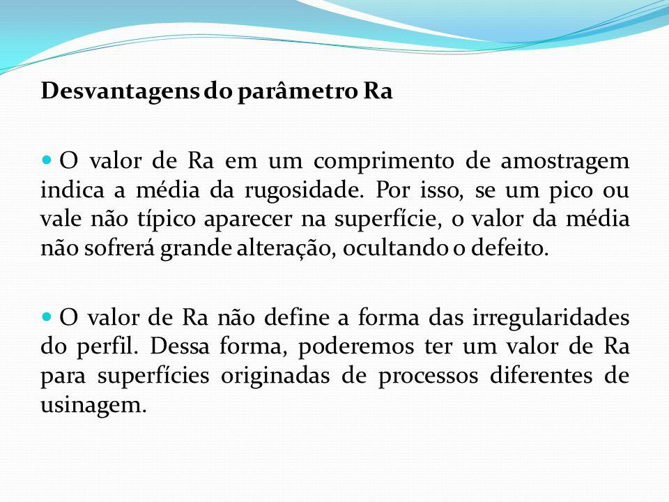 Desvantagens do parâmetro Ra