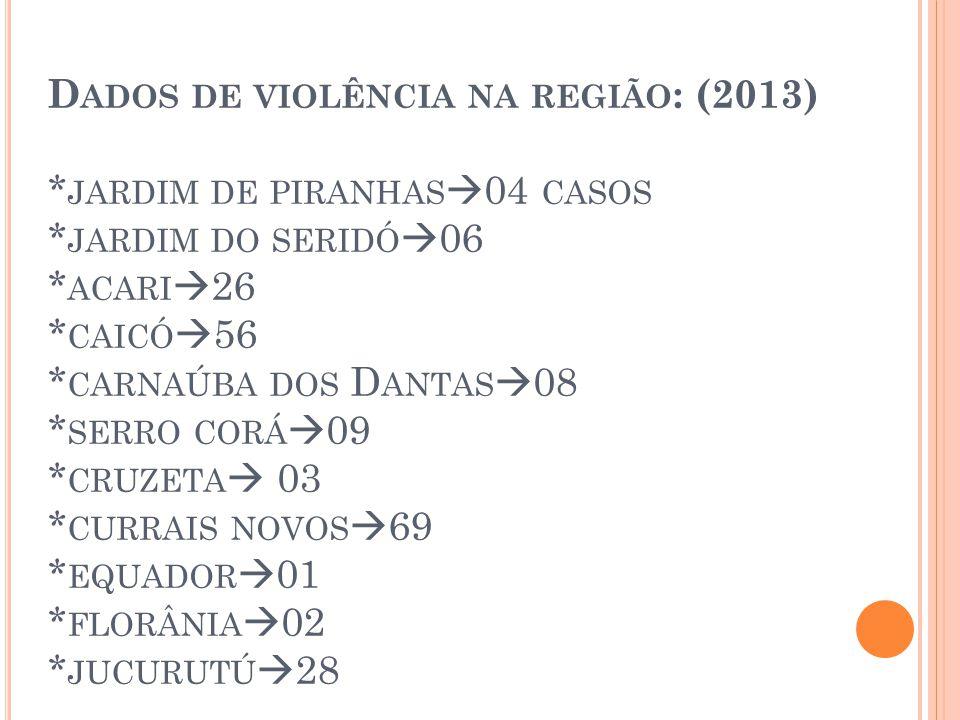 Dados de violência na região: (2013). jardim de piranhas04 casos