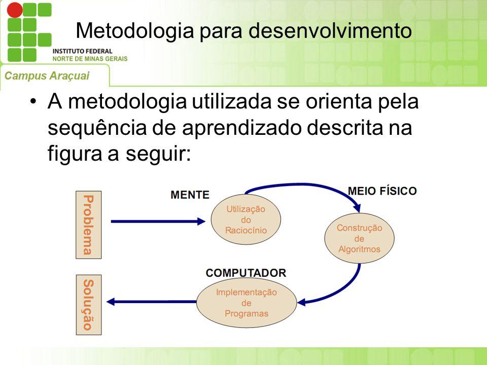 Metodologia para desenvolvimento