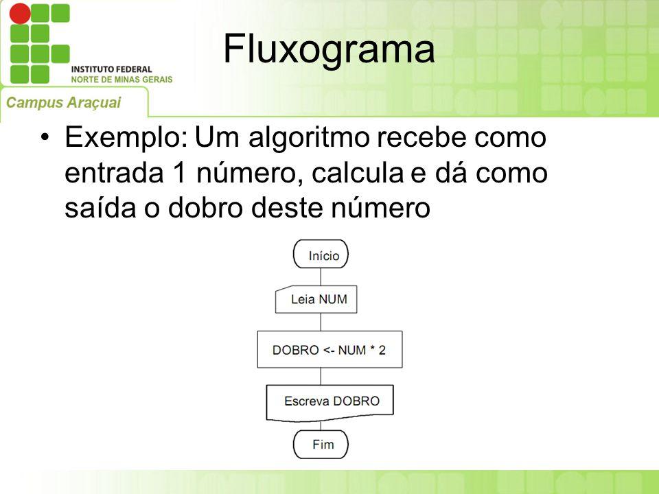 Fluxograma Exemplo: Um algoritmo recebe como entrada 1 número, calcula e dá como saída o dobro deste número.