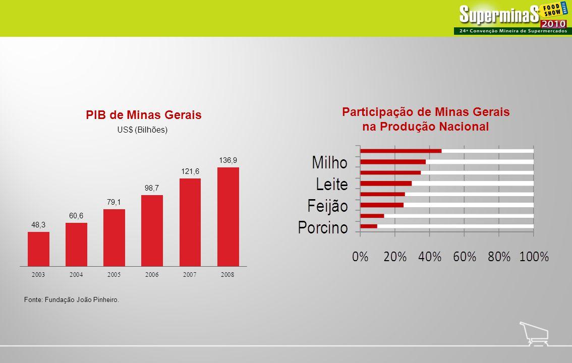 Participação de Minas Gerais na Produção Nacional