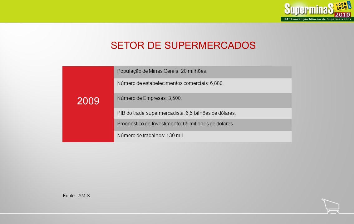 SETOR DE SUPERMERCADOS