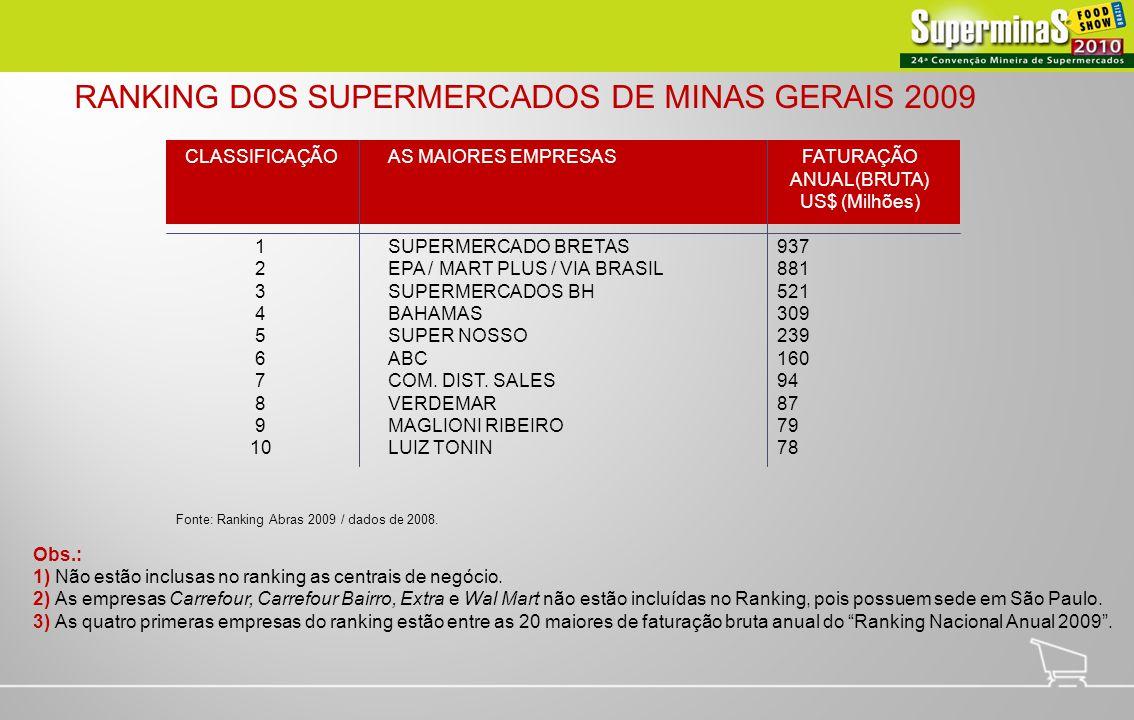 RANKING DOS SUPERMERCADOS DE MINAS GERAIS 2009
