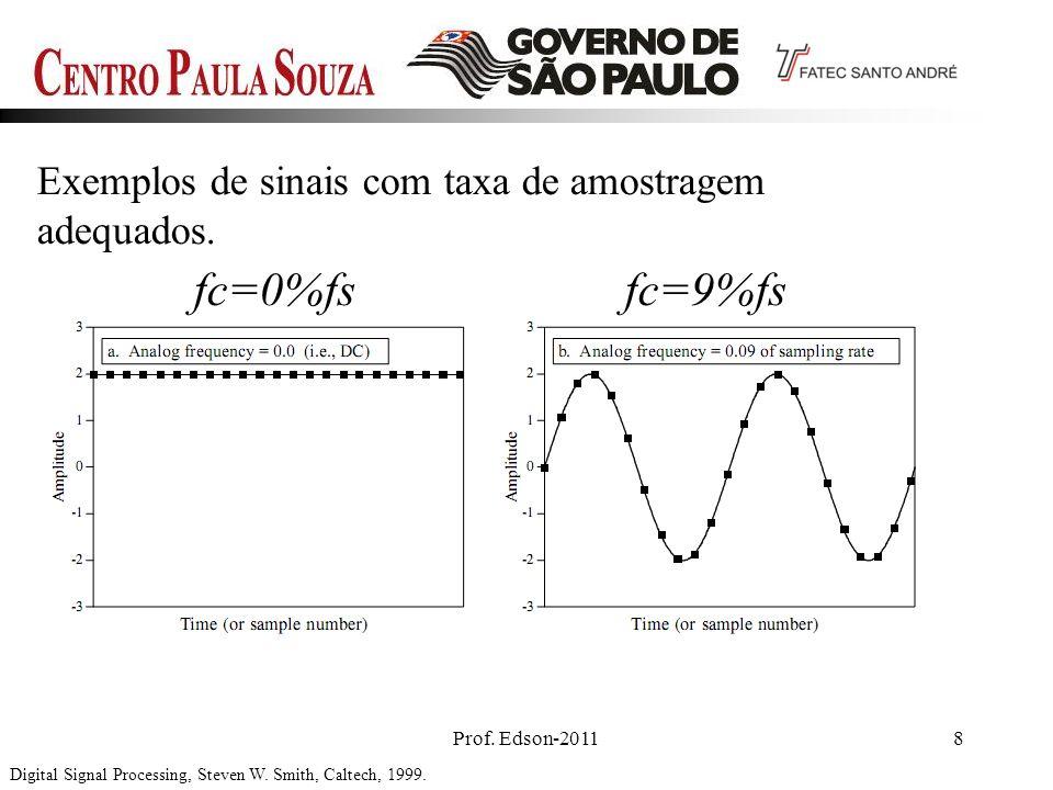 fc=0%fs fc=9%fs Exemplos de sinais com taxa de amostragem adequados.