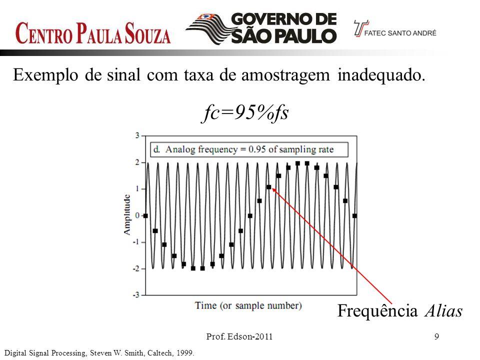 fc=95%fs Exemplo de sinal com taxa de amostragem inadequado.