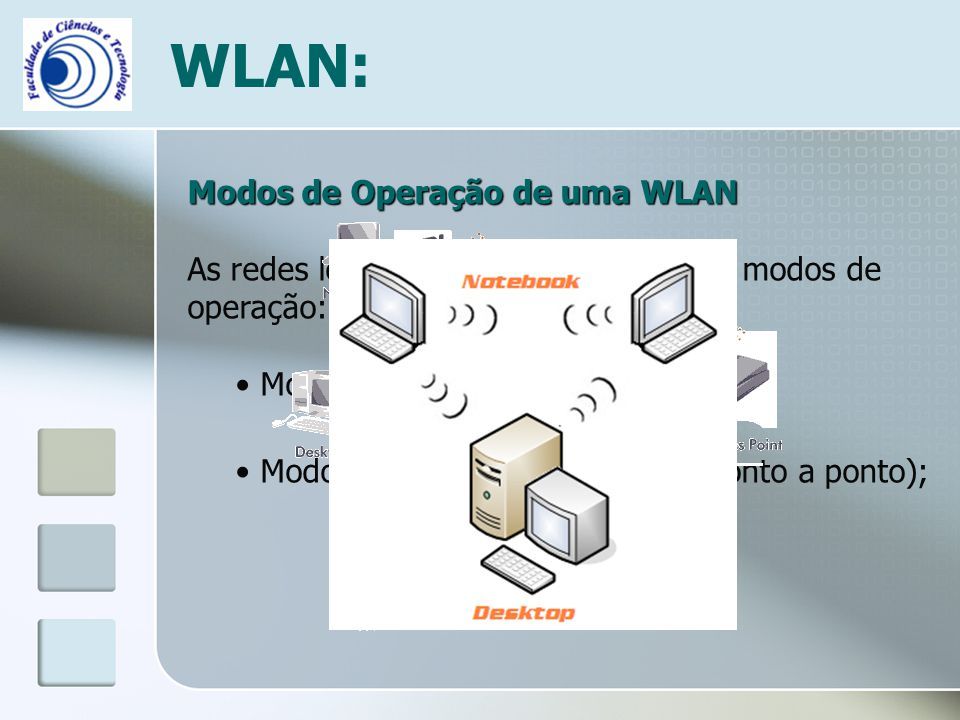 WLAN: Modos de Operação de uma WLAN