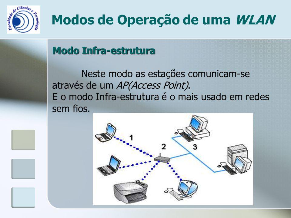 Modos de Operação de uma WLAN