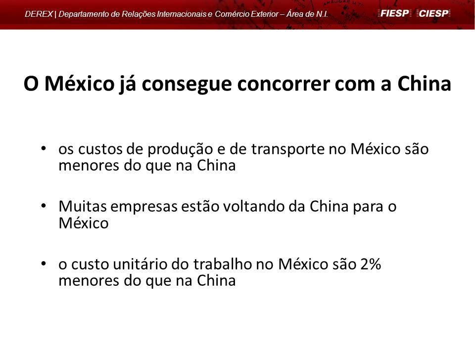 O México já consegue concorrer com a China
