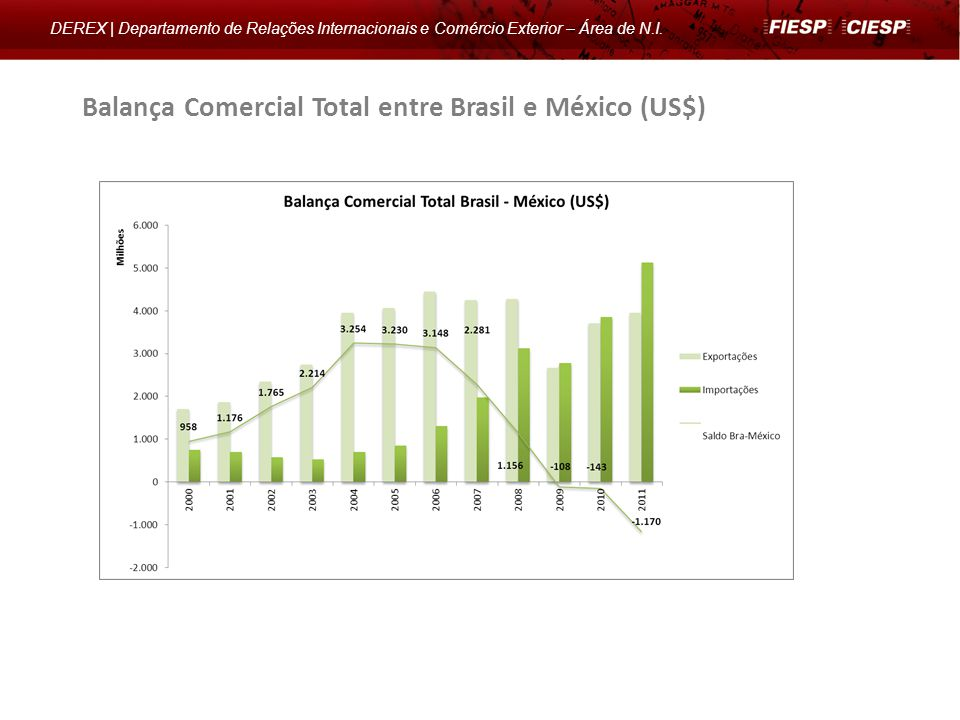 Balança Comercial Total entre Brasil e México (US$)