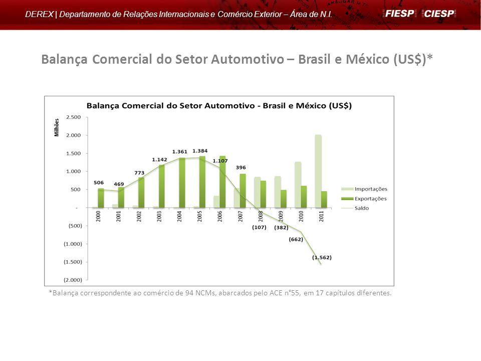 Balança Comercial do Setor Automotivo – Brasil e México (US$)*