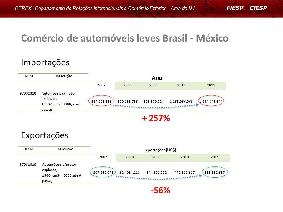 Comércio de automóveis leves Brasil - México