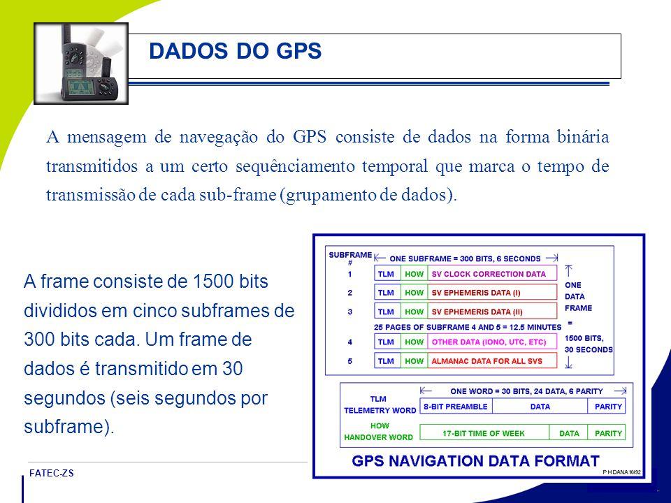 DADOS DO GPS