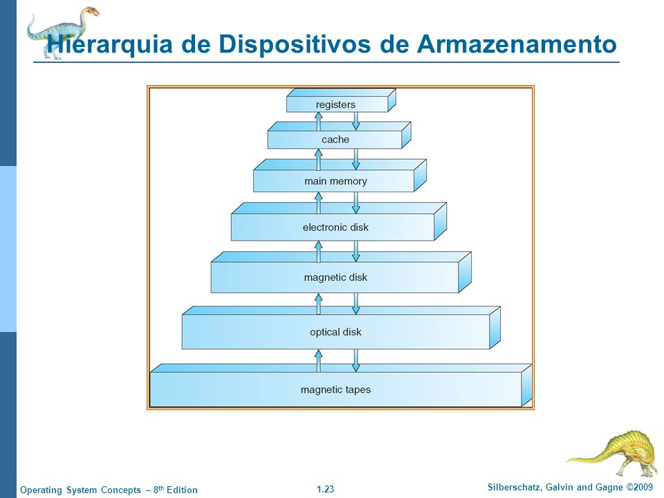 Hierarquia de Dispositivos de Armazenamento