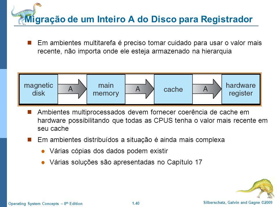 Migração de um Inteiro A do Disco para Registrador