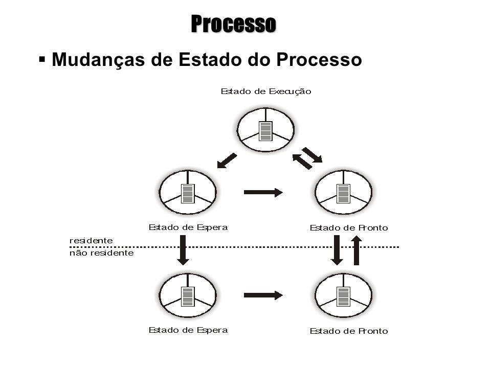 Processo Mudanças de Estado do Processo