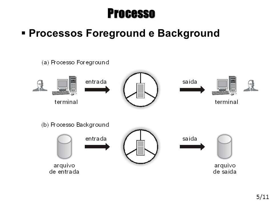 Processo Processos Foreground e Background 5/11