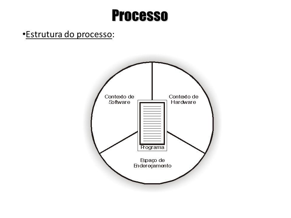 Processo Estrutura do processo:
