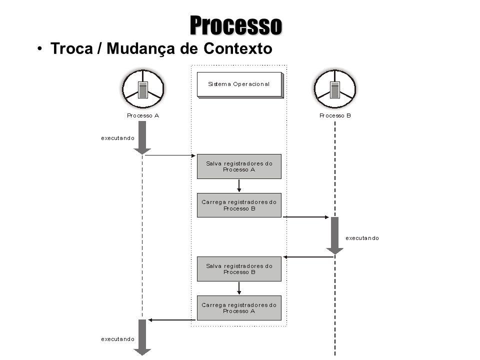 Processo Troca / Mudança de Contexto