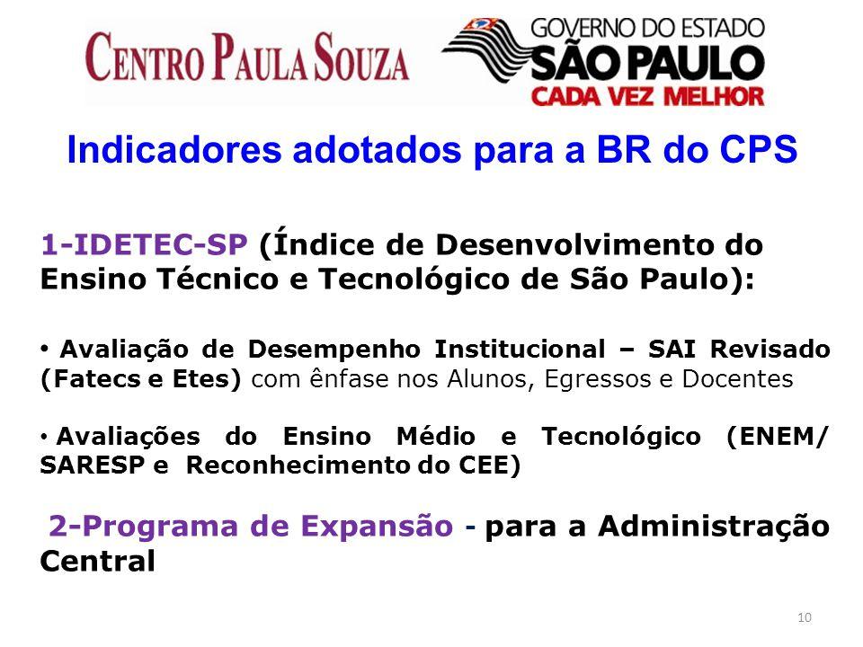 Indicadores adotados para a BR do CPS
