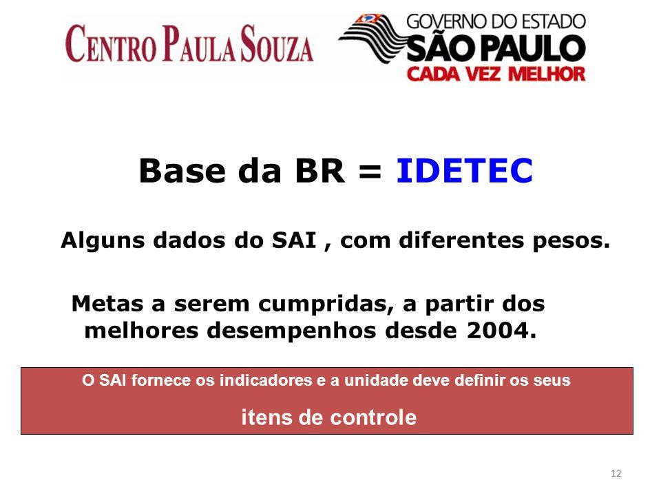 Base da BR = IDETEC Alguns dados do SAI , com diferentes pesos.