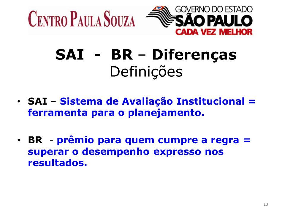 SAI - BR – Diferenças Definições