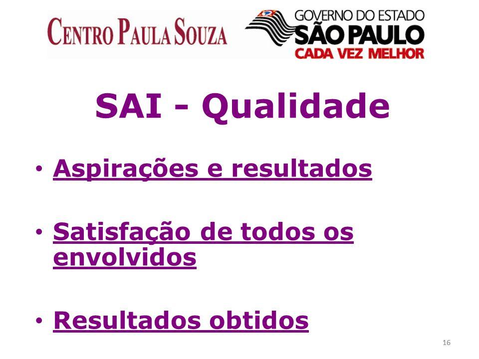 SAI - Qualidade Aspirações e resultados