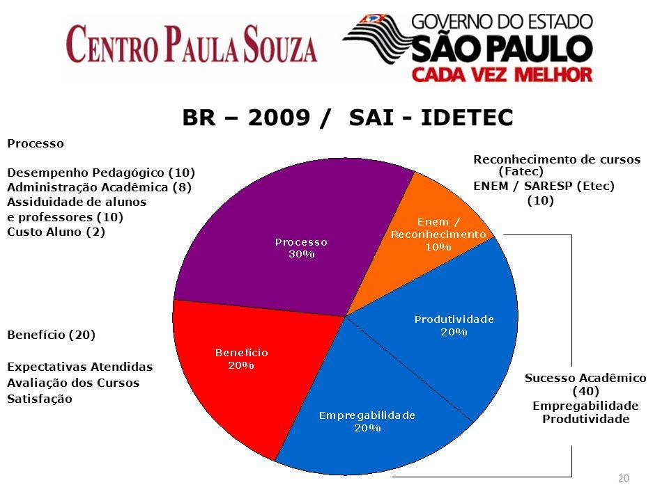 BR – 2009 / SAI - IDETEC Processo Desempenho Pedagógico (10)