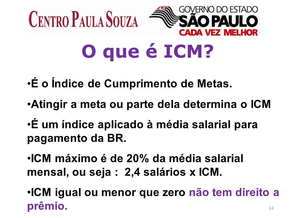 O que é ICM É o Índice de Cumprimento de Metas.