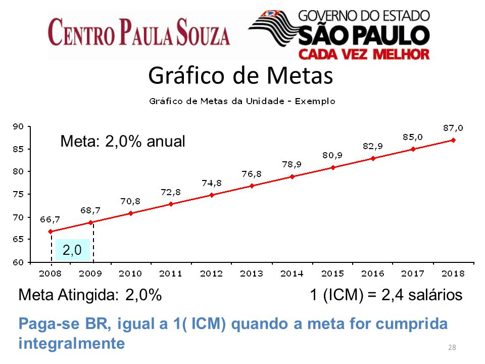 Gráfico de Metas Meta: 2,0% anual