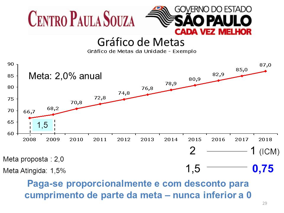 Gráfico de Metas 2 1 (ICM) 1,5 0,75 Meta: 2,0% anual