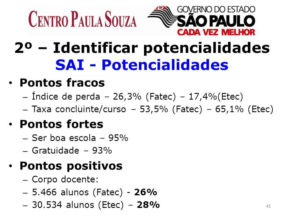2º – Identificar potencialidades SAI - Potencialidades