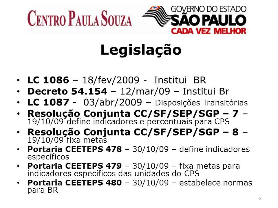 Legislação LC 1086 – 18/fev/2009 - Institui BR