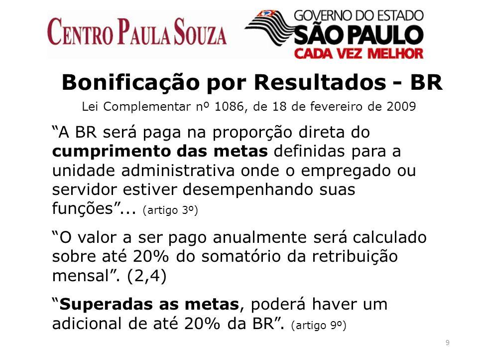Bonificação por Resultados - BR
