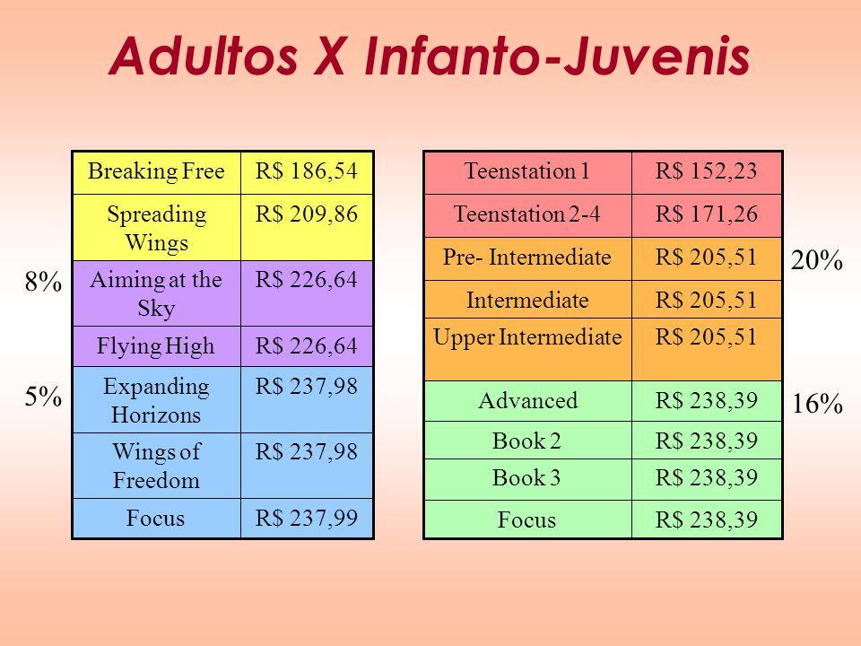 Adultos X Infanto-Juvenis