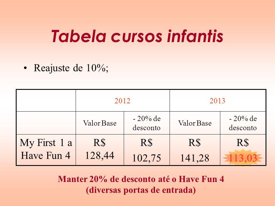 Tabela cursos infantis