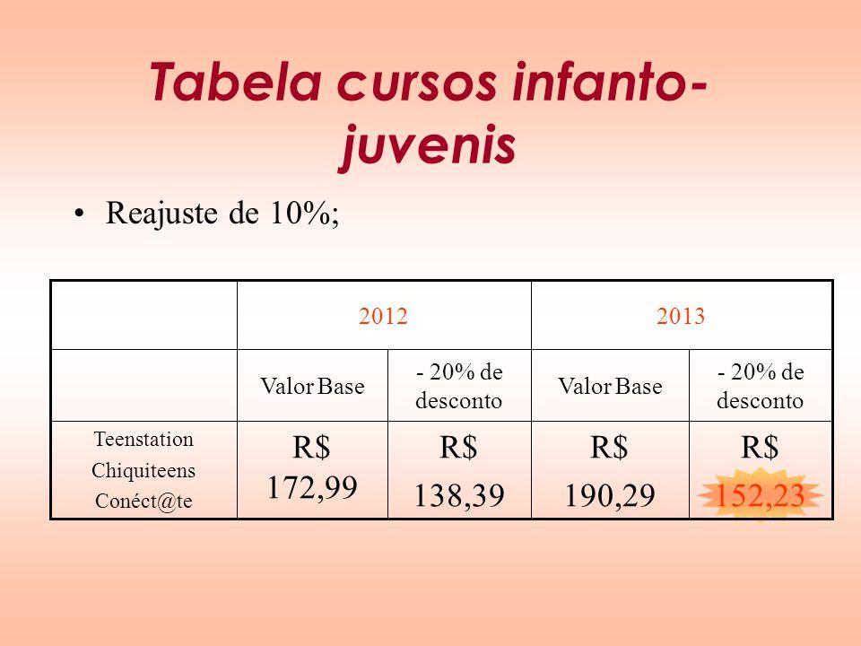 Tabela cursos infanto-juvenis