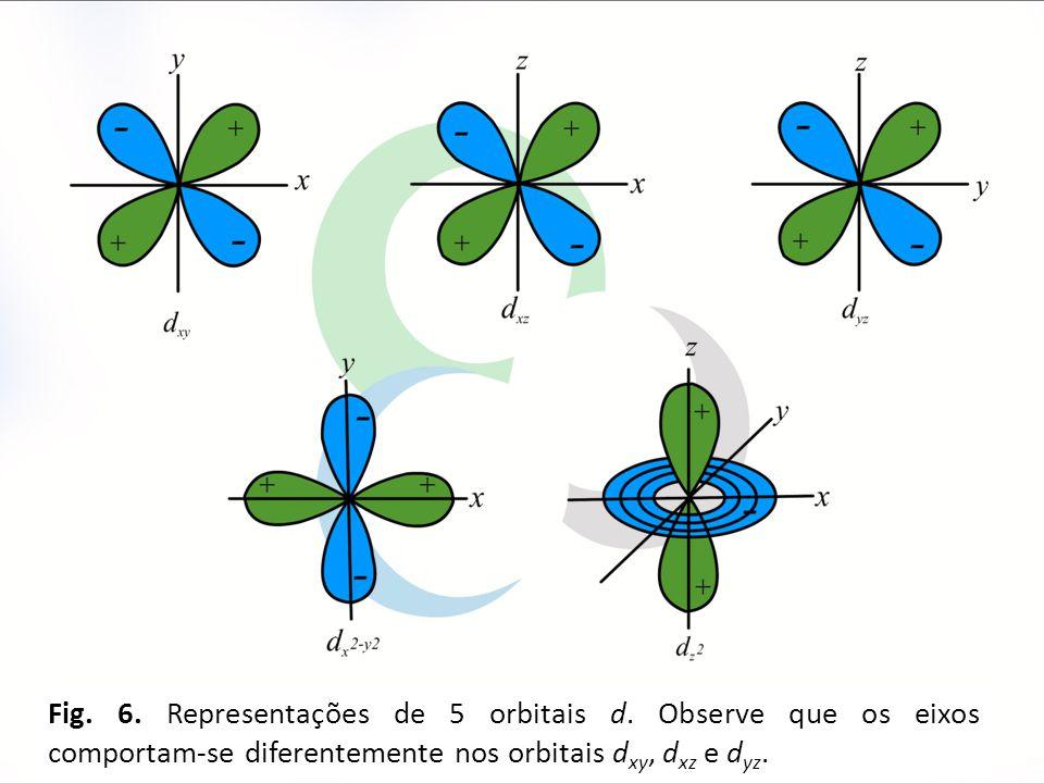 Fig. 6. Representações de 5 orbitais d