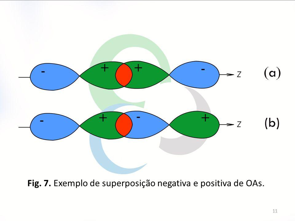 Fig. 7. Exemplo de superposição negativa e positiva de OAs.