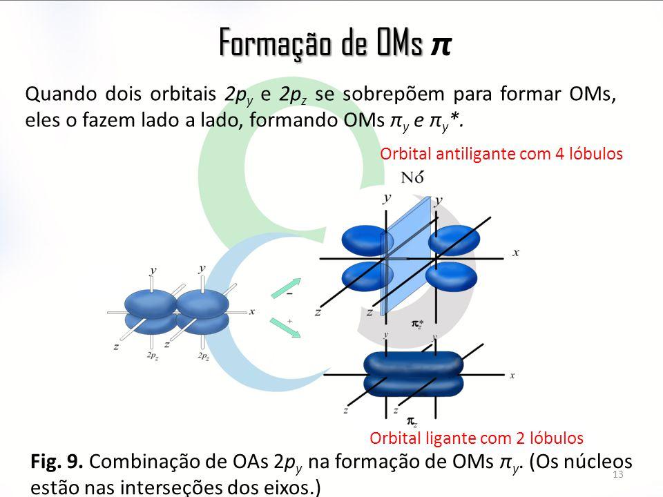 Formação de OMs π Quando dois orbitais 2py e 2pz se sobrepõem para formar OMs, eles o fazem lado a lado, formando OMs πy e πy*.
