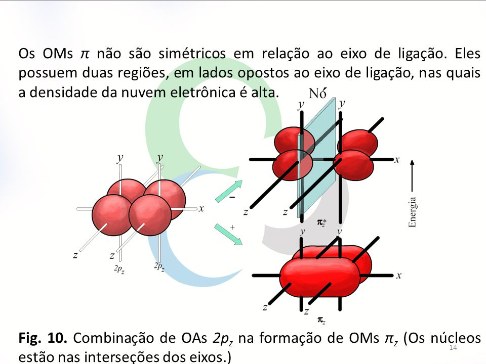 Os OMs π não são simétricos em relação ao eixo de ligação